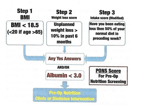Figure 1 Preanesthesia screening chart