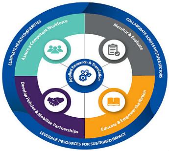 the health brain initiative road map