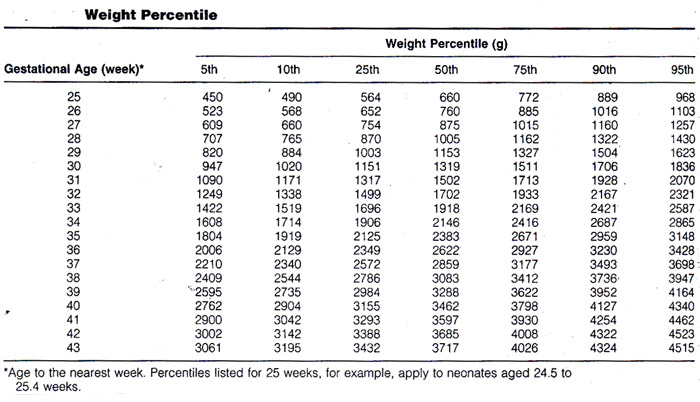 Weight percentile chart