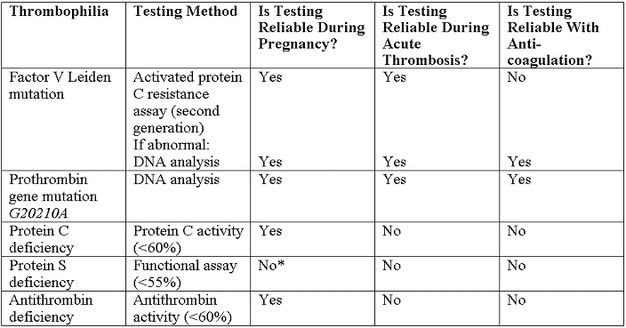 Thrombophilia recommended tests