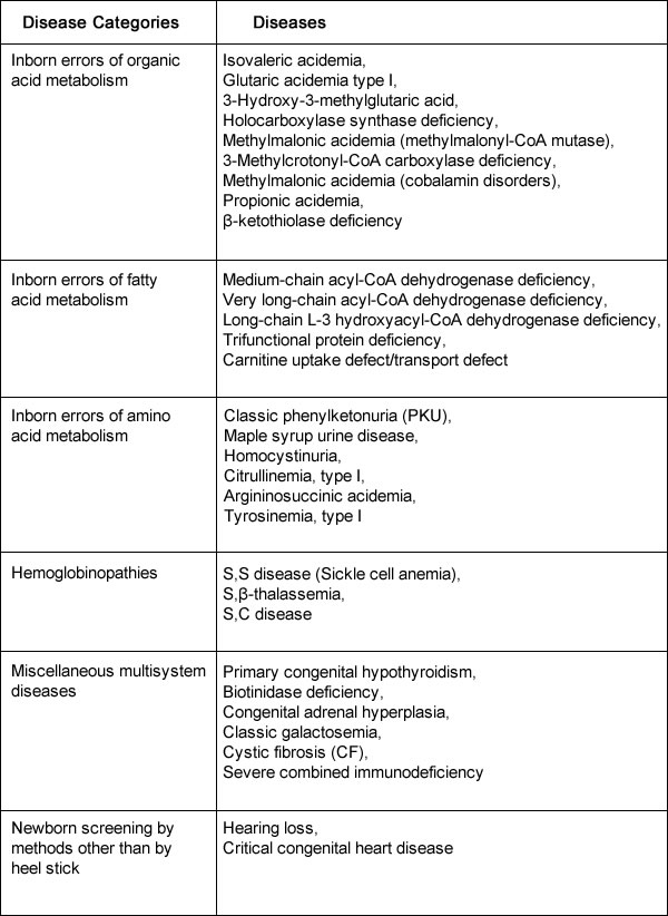 Table-Recommended Uniform Newborn Screening Panel of Core Conditions